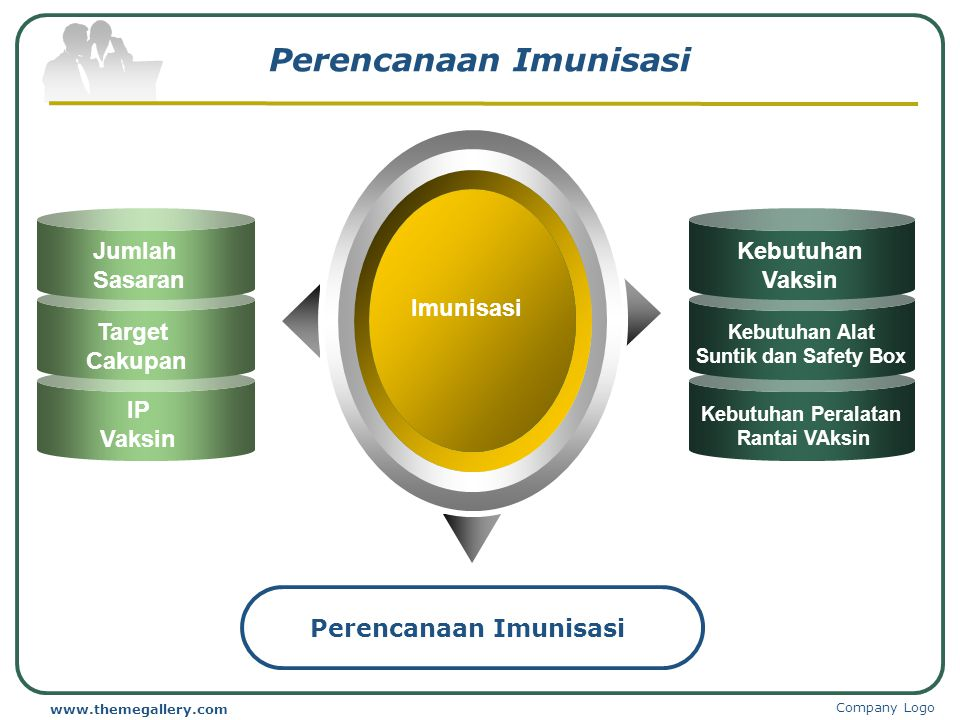 Perencanaan Imunisasi