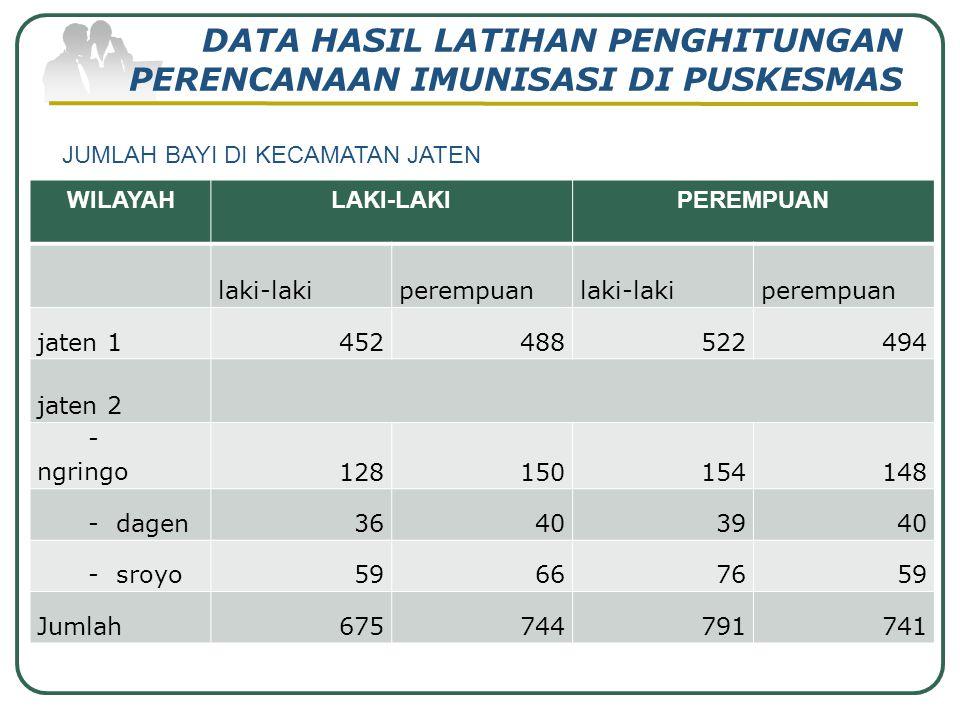 DATA HASIL LATIHAN PENGHITUNGAN PERENCANAAN IMUNISASI DI PUSKESMAS