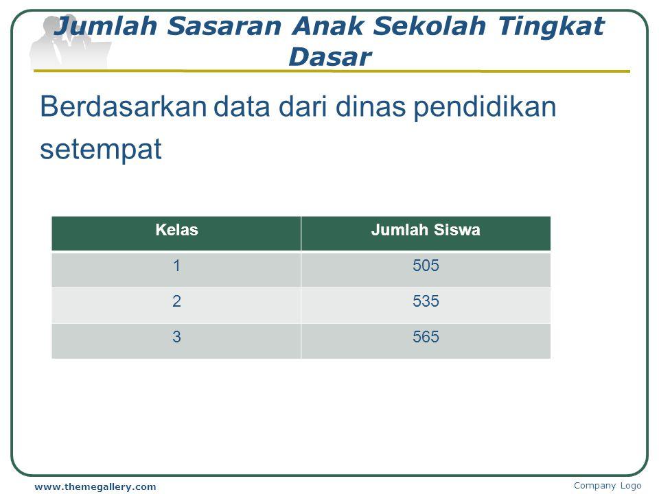Jumlah Sasaran Anak Sekolah Tingkat Dasar