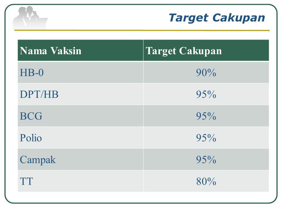 Target Cakupan Nama Vaksin Target Cakupan HB-0 90% DPT/HB 95% BCG Polio Campak TT 80%