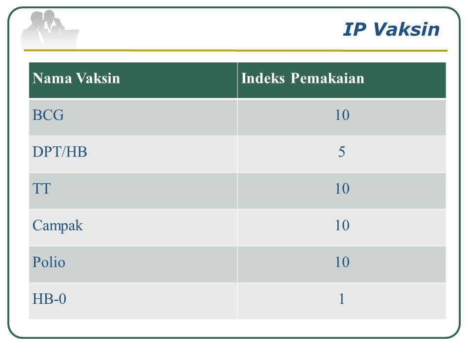 IP Vaksin Nama Vaksin Indeks Pemakaian BCG 10 DPT/HB 5 TT Campak Polio