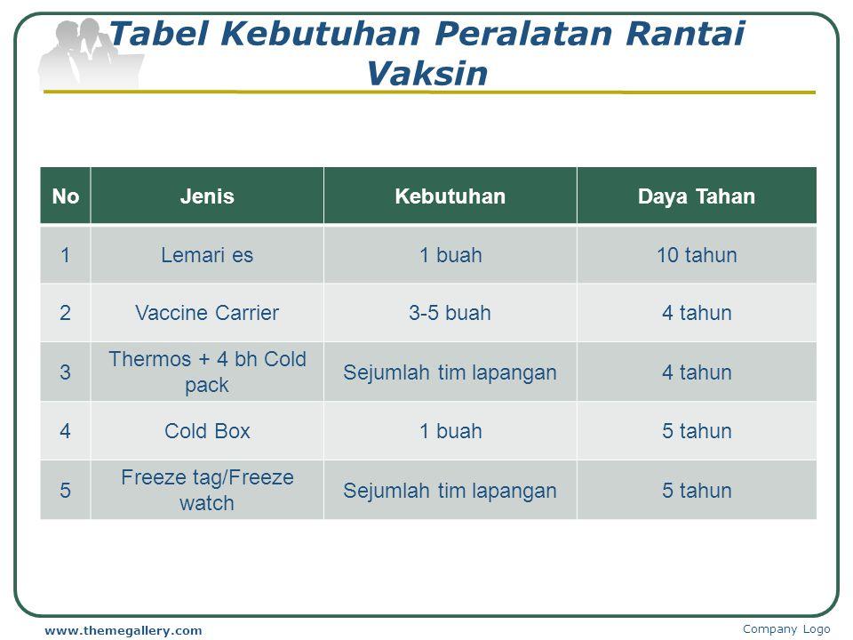 Tabel Kebutuhan Peralatan Rantai Vaksin