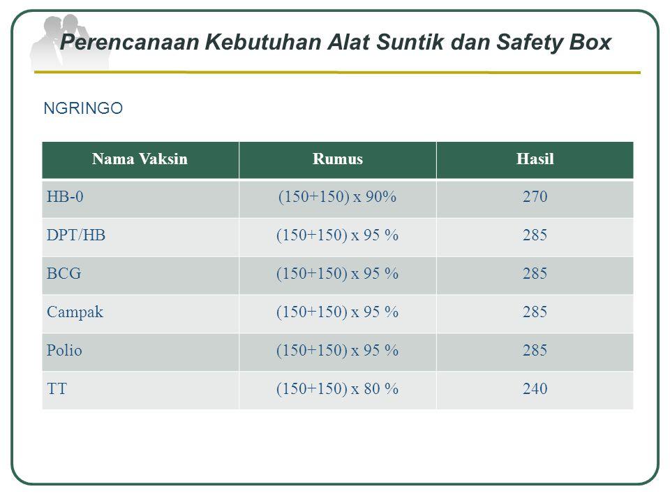 Perencanaan Kebutuhan Alat Suntik dan Safety Box