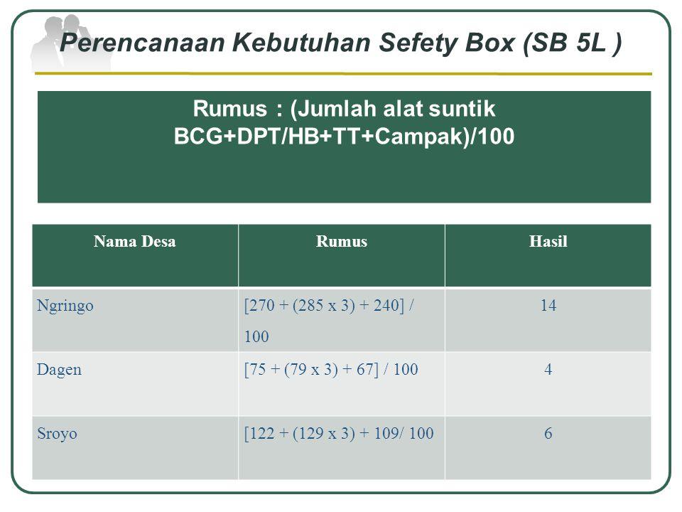 Perencanaan Kebutuhan Sefety Box (SB 5L )