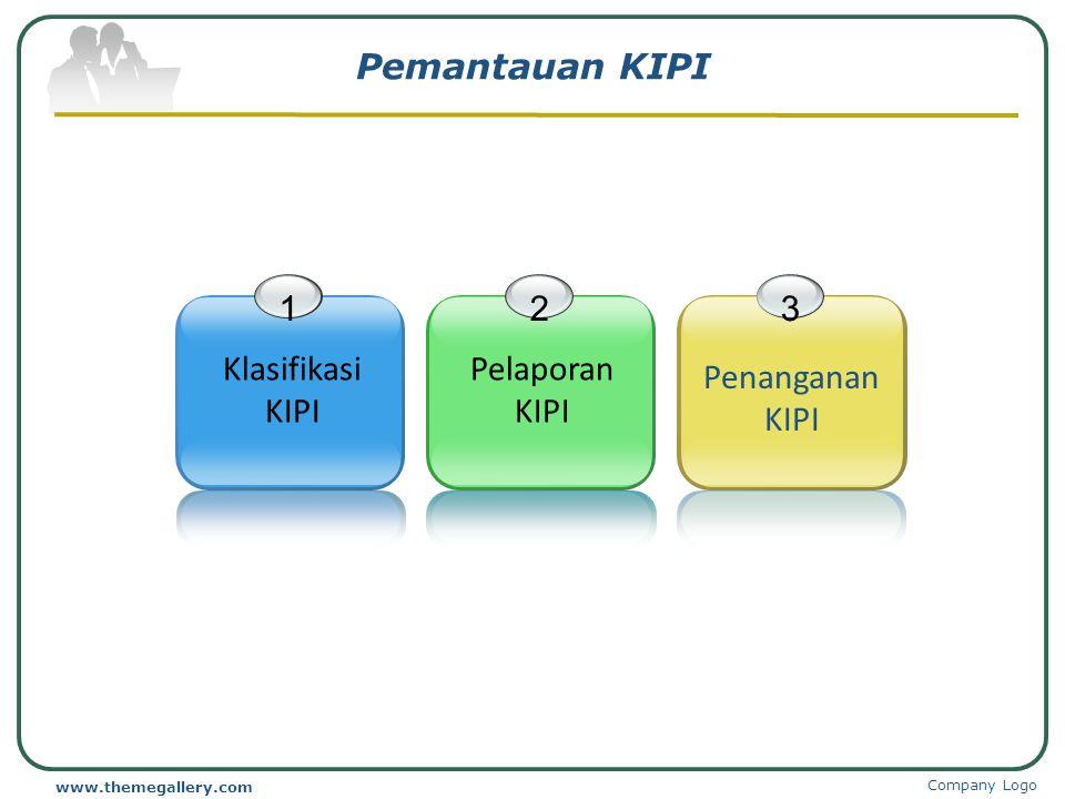 Pemantauan KIPI 1 Klasifikasi KIPI 2 Pelaporan KIPI 3 Penanganan KIPI