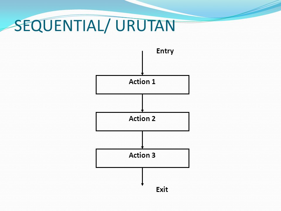 SEQUENTIAL/ URUTAN Action 1 Action 2 Action 3 Entry Exit