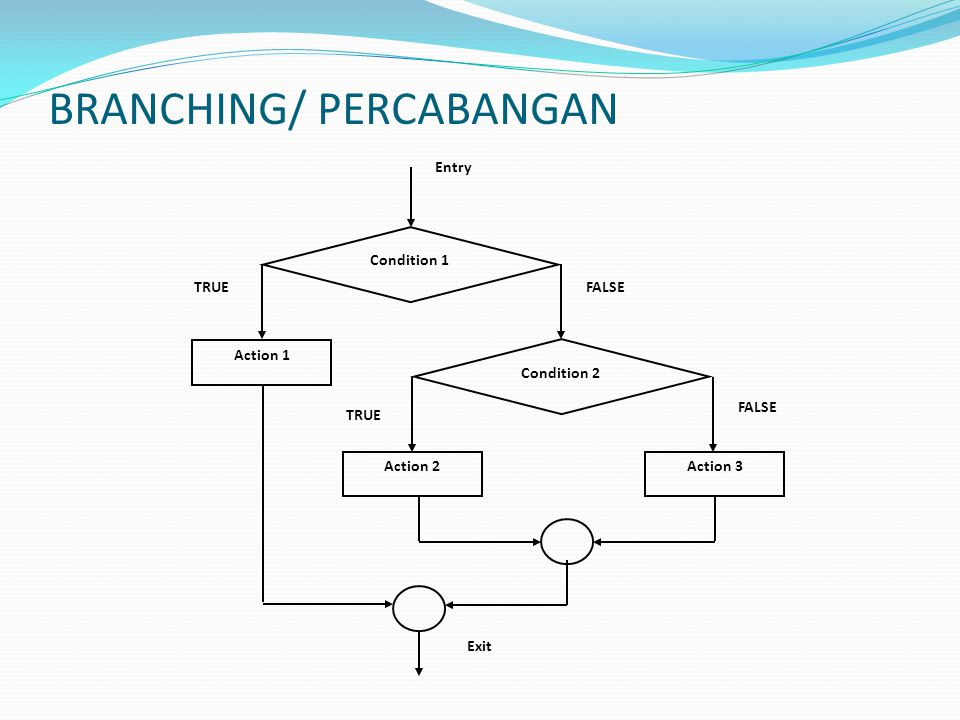 BRANCHING/ PERCABANGAN