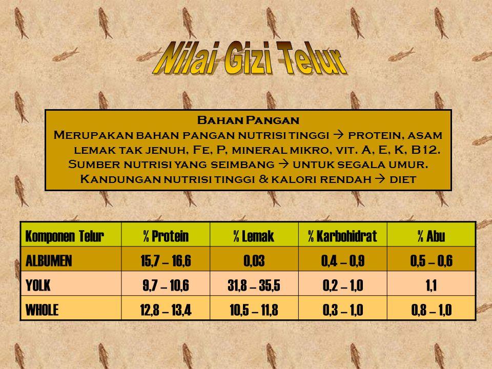 Nilai Gizi Telur Komponen Telur % Protein % Lemak % Karbohidrat % Abu