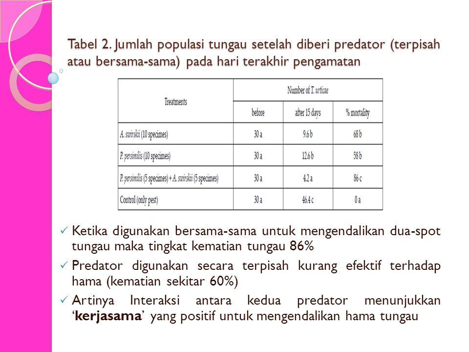 Tabel 2. Jumlah populasi tungau setelah diberi predator (terpisah atau bersama-sama) pada hari terakhir pengamatan