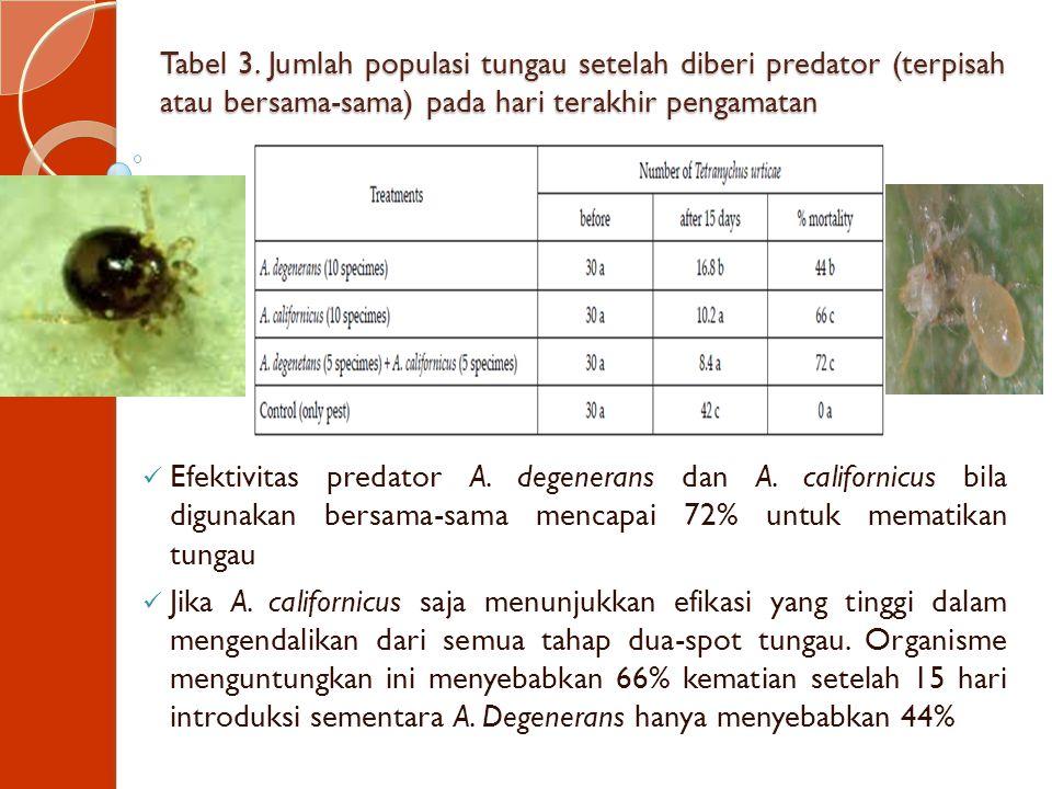 Tabel 3. Jumlah populasi tungau setelah diberi predator (terpisah atau bersama-sama) pada hari terakhir pengamatan