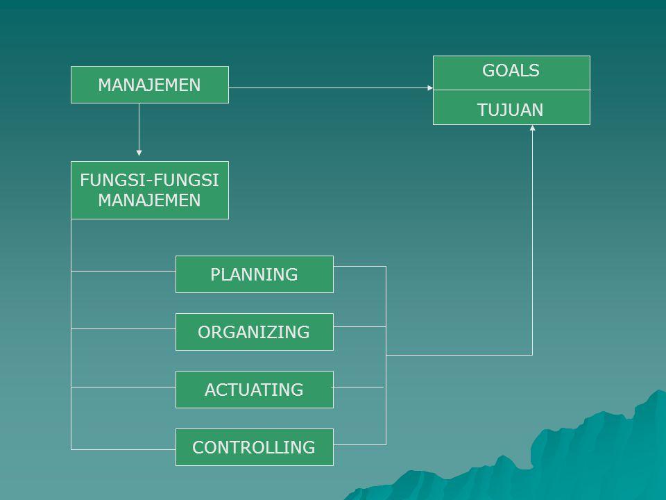MANAJEMEN FUNGSI-FUNGSI PLANNING ORGANIZING ACTUATING CONTROLLING GOALS TUJUAN