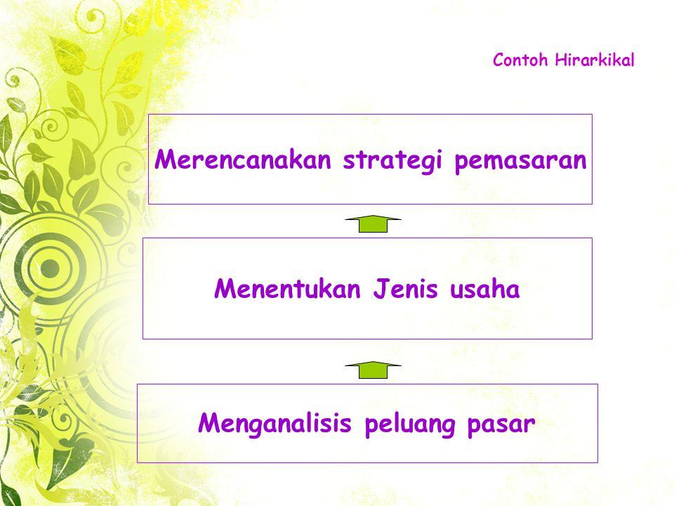 Merencanakan strategi pemasaran