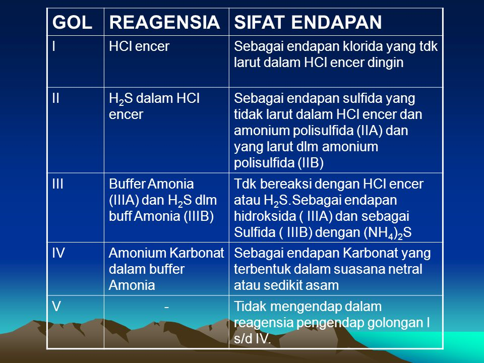 GOL REAGENSIA SIFAT ENDAPAN I HCl encer