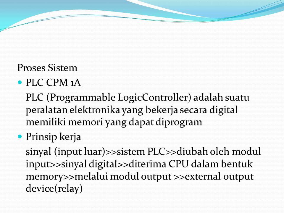 Proses Sistem PLC CPM 1A.