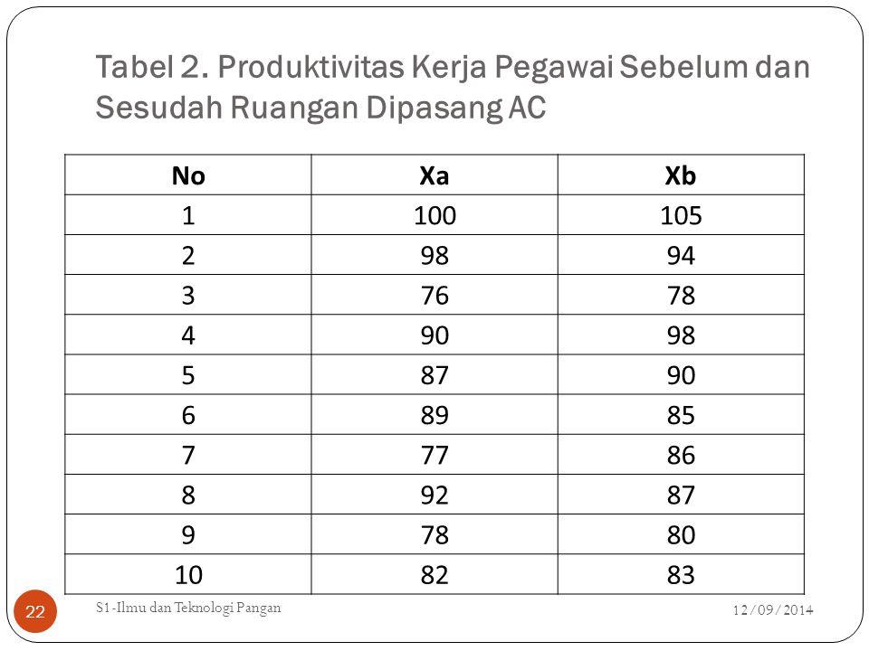 Tabel 2. Produktivitas Kerja Pegawai Sebelum dan Sesudah Ruangan Dipasang AC