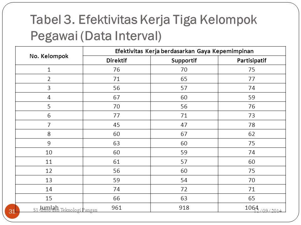 Tabel 3. Efektivitas Kerja Tiga Kelompok Pegawai (Data Interval)