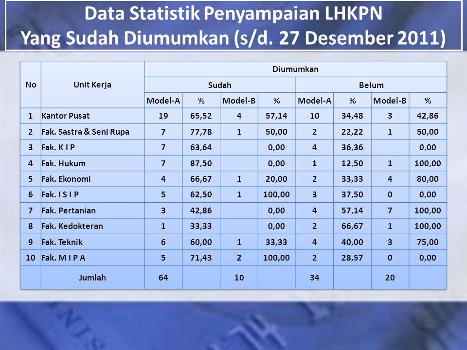 Data Statistik Penyampaian LHKPN Yang Sudah Diumumkan (s/d