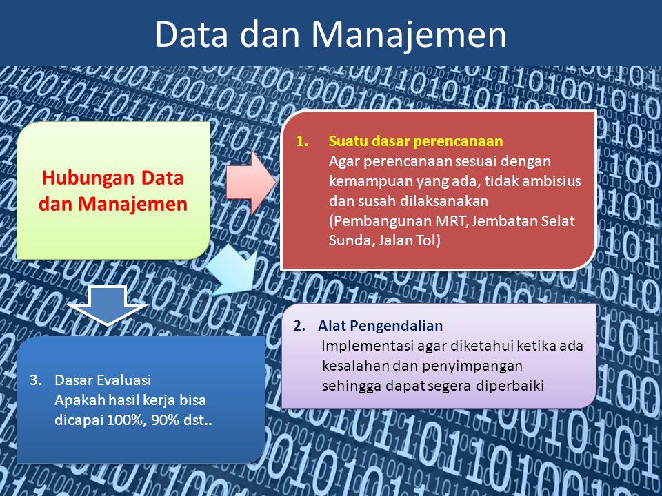 Hubungan Data dan Manajemen