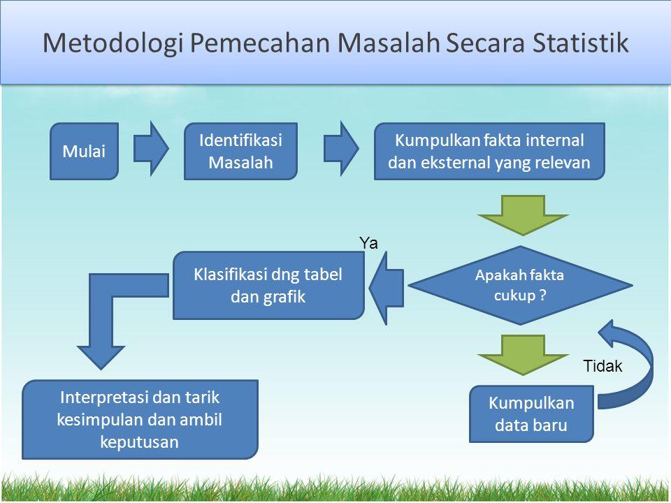 Metodologi Pemecahan Masalah Secara Statistik