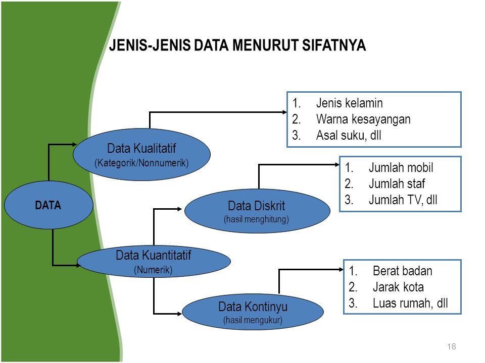 JENIS-JENIS DATA MENURUT SIFATNYA