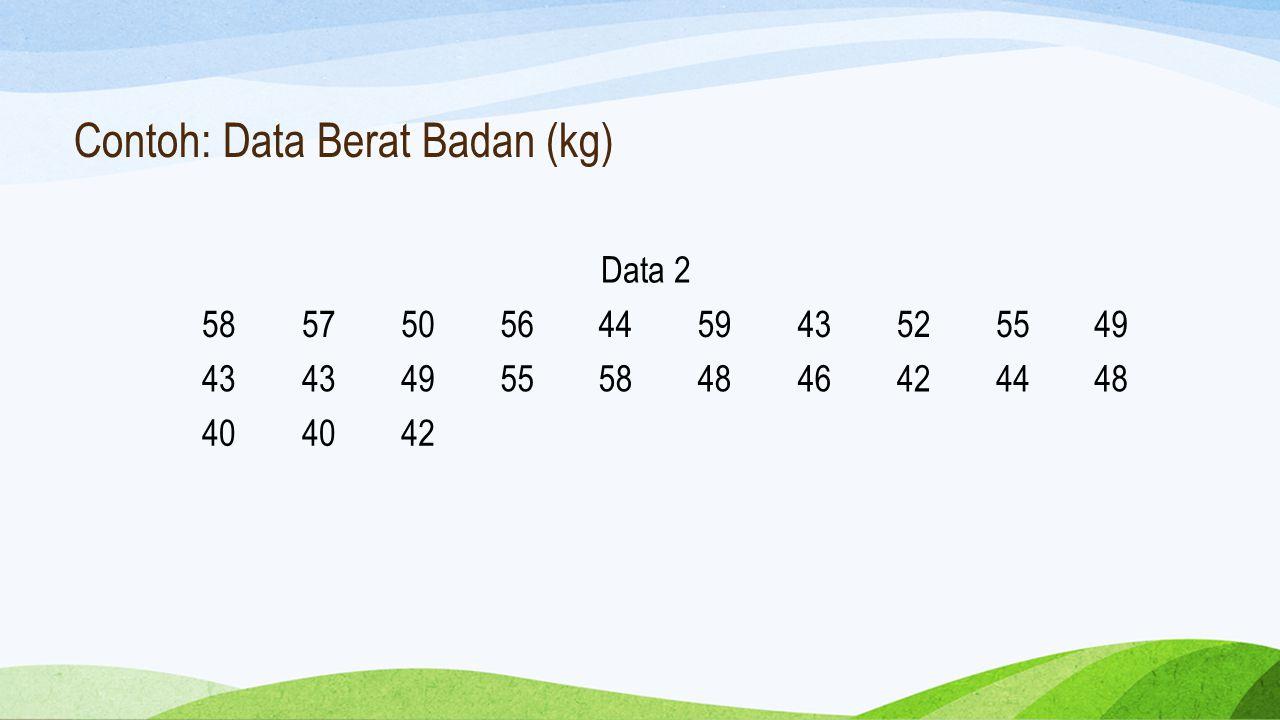 Contoh: Data Berat Badan (kg)