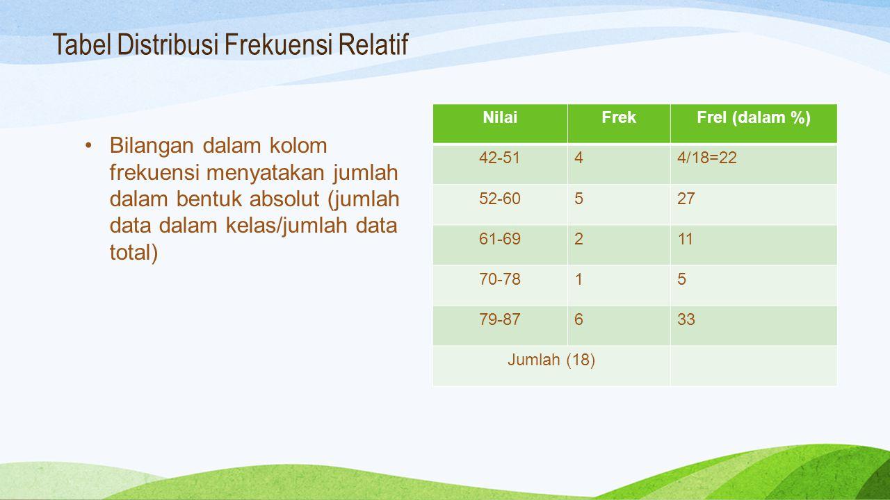 Tabel Distribusi Frekuensi Relatif