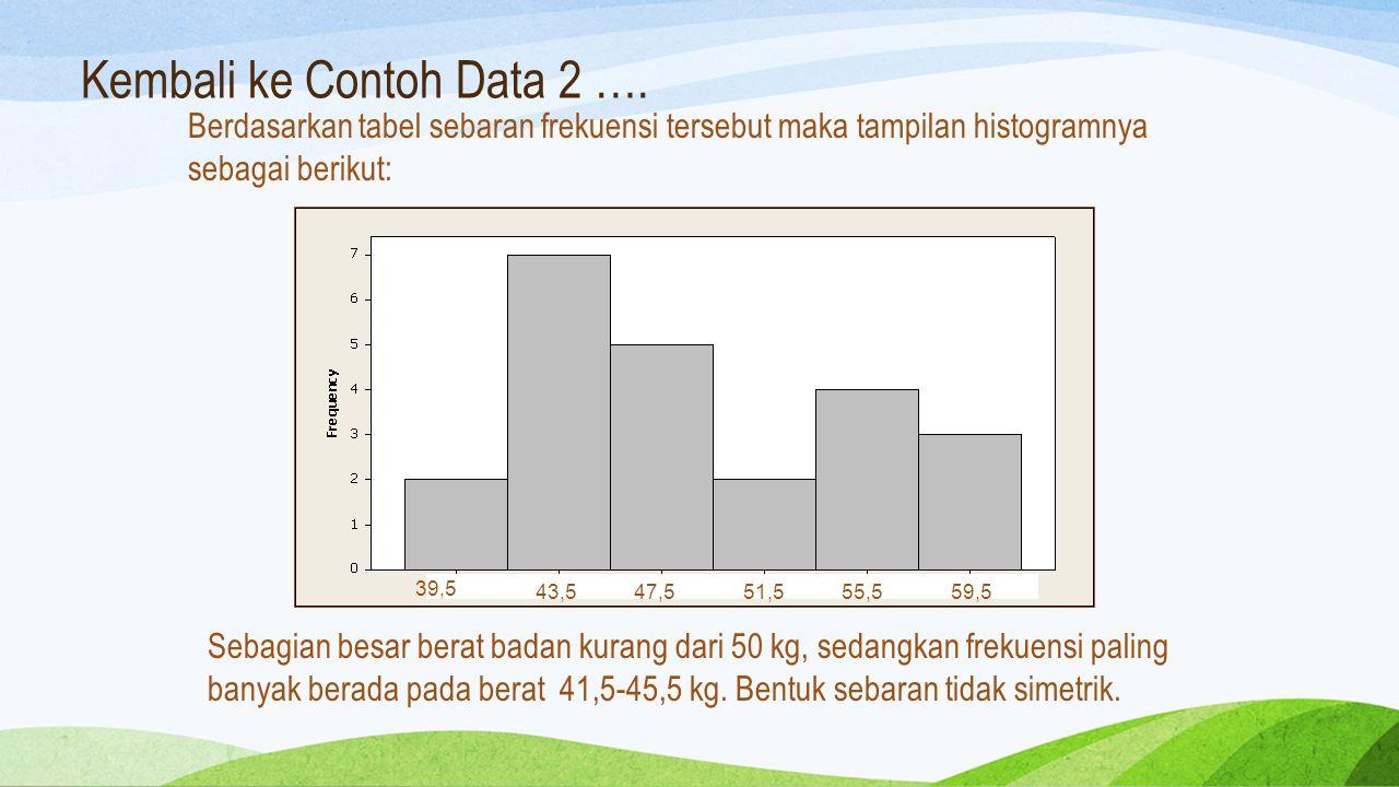 Kembali ke Contoh Data 2 ….