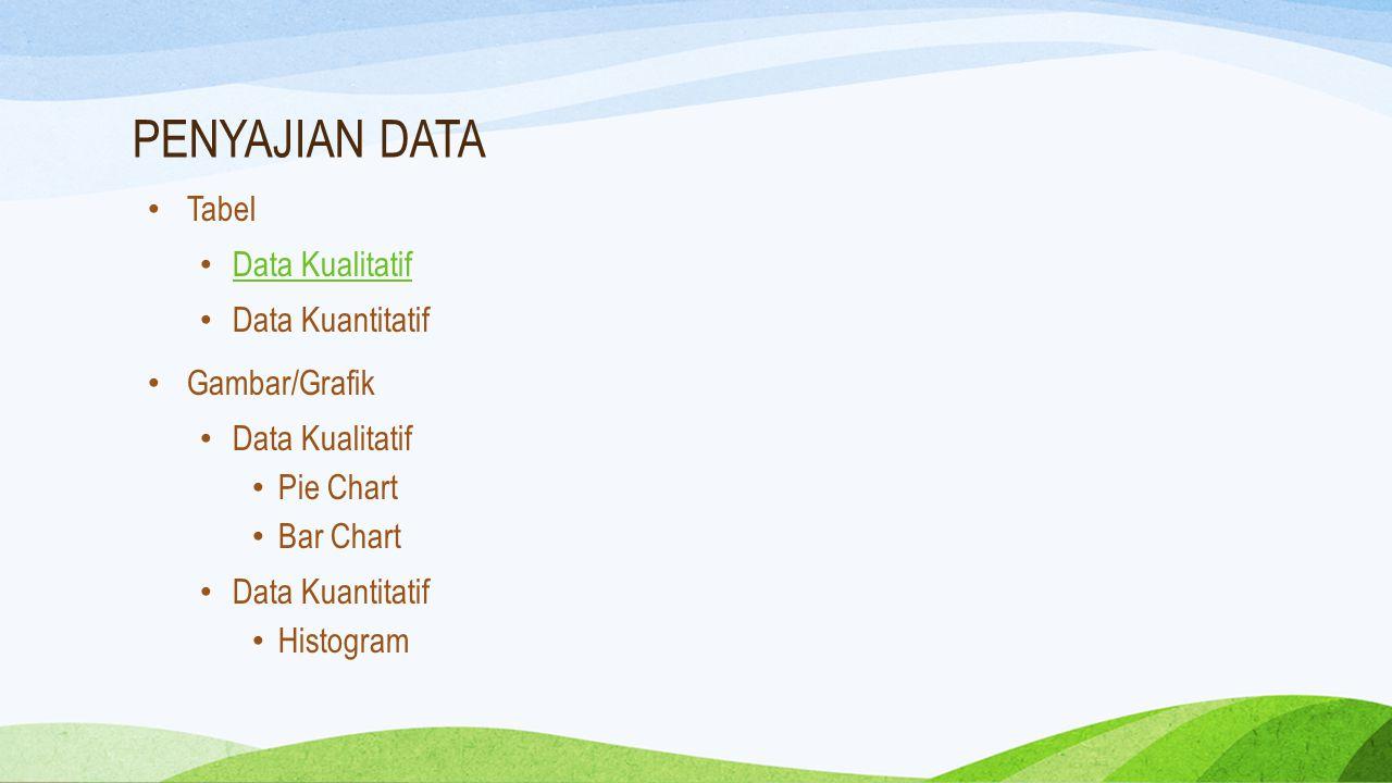 PENYAJIAN DATA Tabel Data Kualitatif Data Kuantitatif Gambar/Grafik