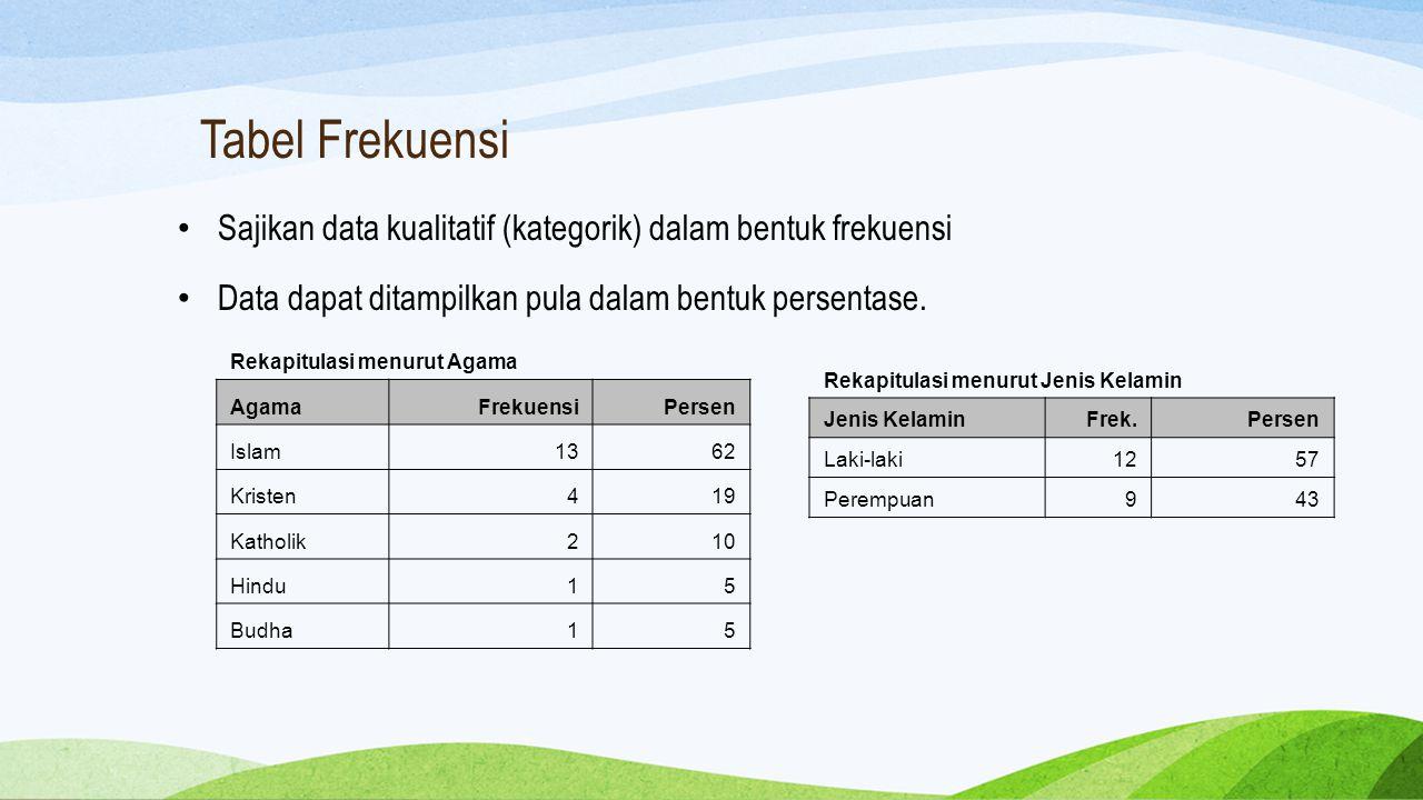 Tabel Frekuensi Sajikan data kualitatif (kategorik) dalam bentuk frekuensi. Data dapat ditampilkan pula dalam bentuk persentase.