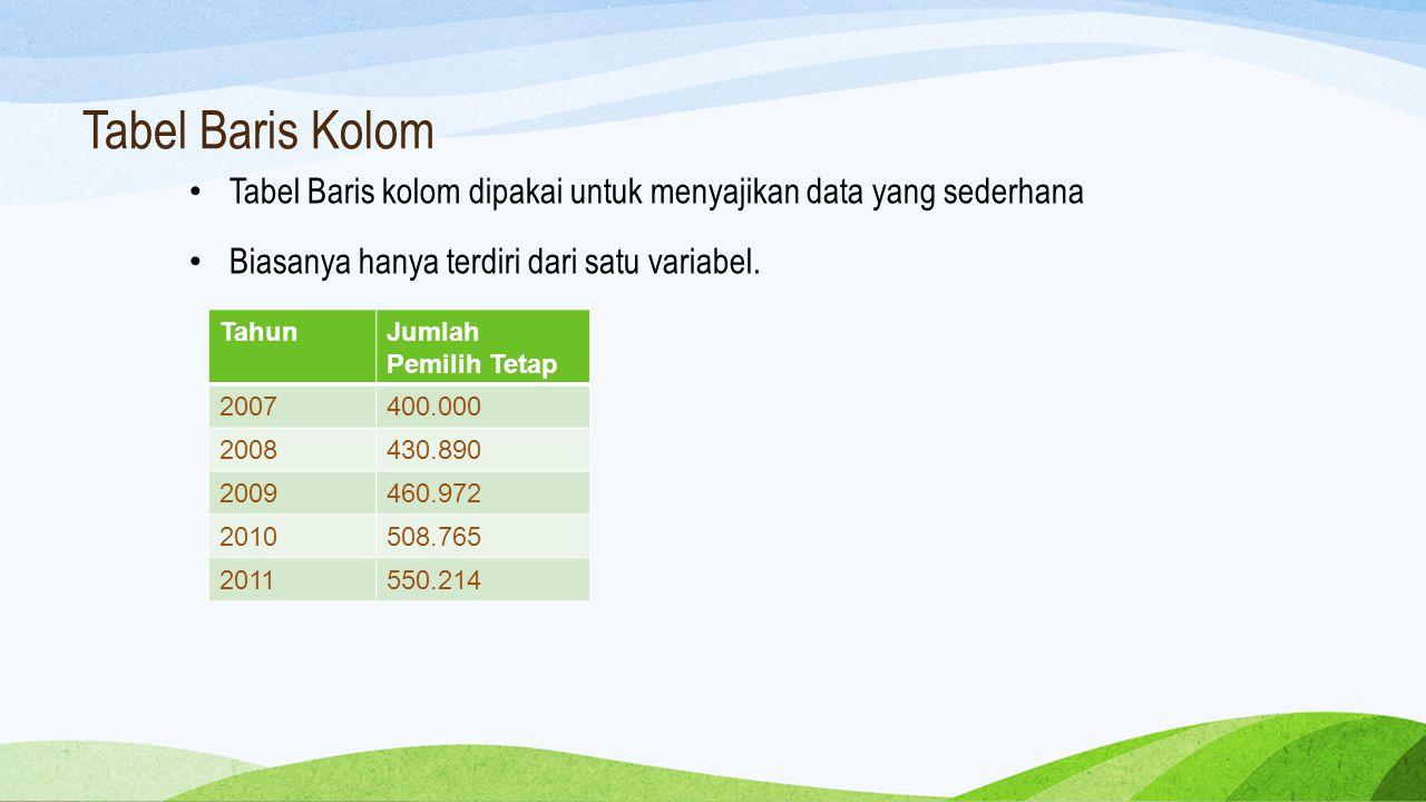Tabel Baris Kolom Tabel Baris kolom dipakai untuk menyajikan data yang sederhana. Biasanya hanya terdiri dari satu variabel.