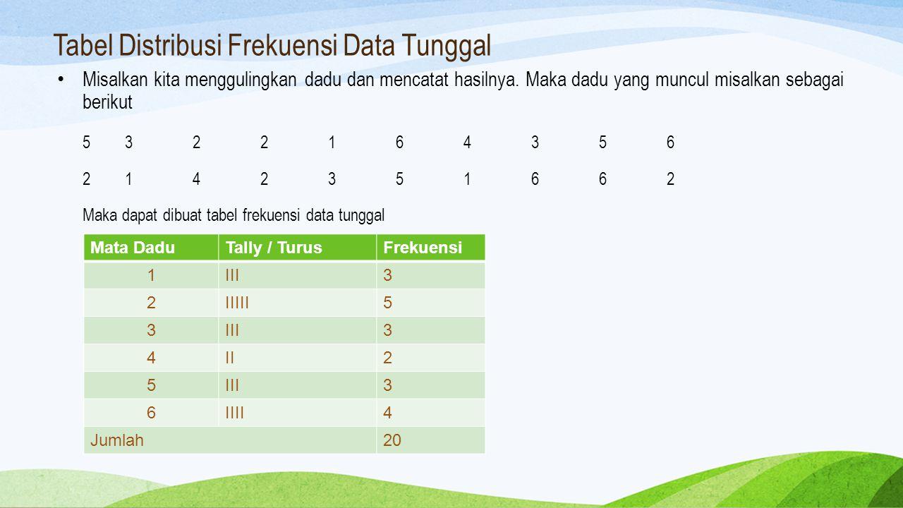 Tabel Distribusi Frekuensi Data Tunggal