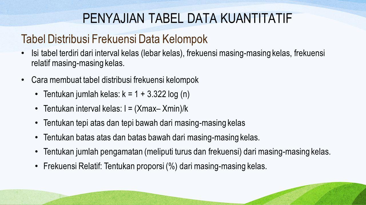 Tabel Distribusi Frekuensi Data Kelompok