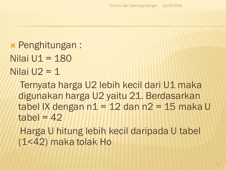 Harga U hitung lebih kecil daripada U tabel (1<42) maka tolak Ho