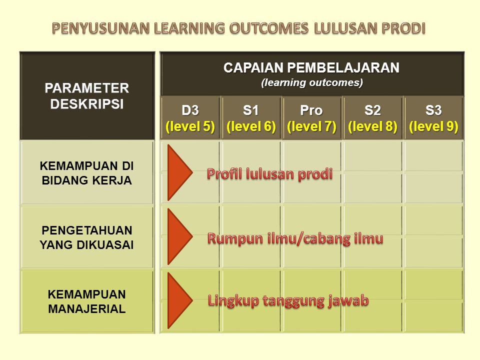 PENYUSUNAN LEARNING OUTCOMES LULUSAN PRODI