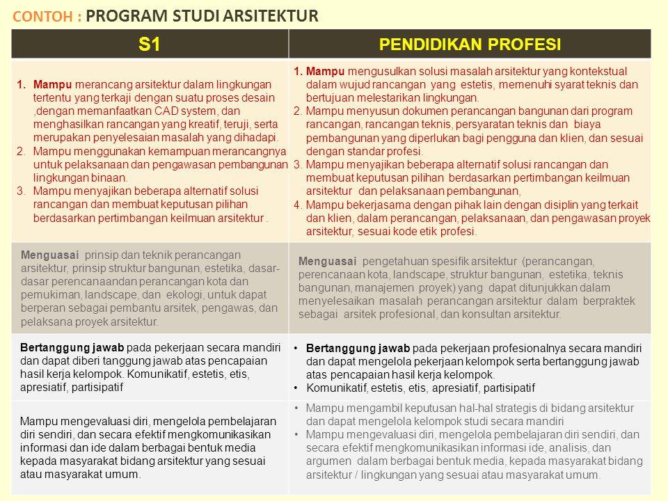 S1 CONTOH : PROGRAM STUDI ARSITEKTUR PENDIDIKAN PROFESI