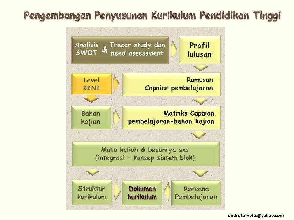 Pengembangan Penyusunan Kurikulum Pendidikan Tinggi
