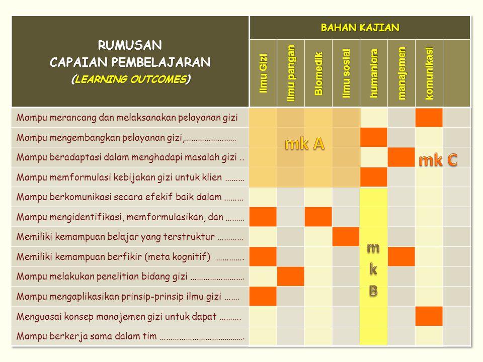 mk A mk C mkB RUMUSAN CAPAIAN PEMBELAJARAN (LEARNING OUTCOMES)