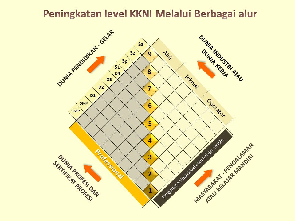 Peningkatan level KKNI Melalui Berbagai alur