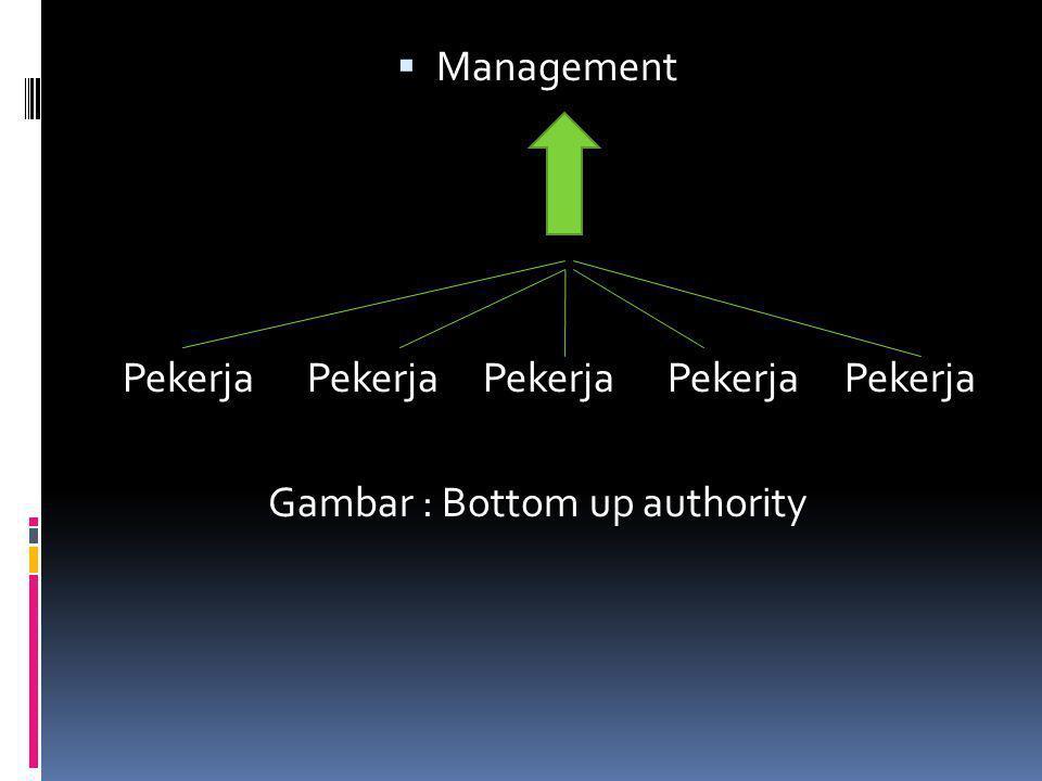 Gambar : Bottom up authority