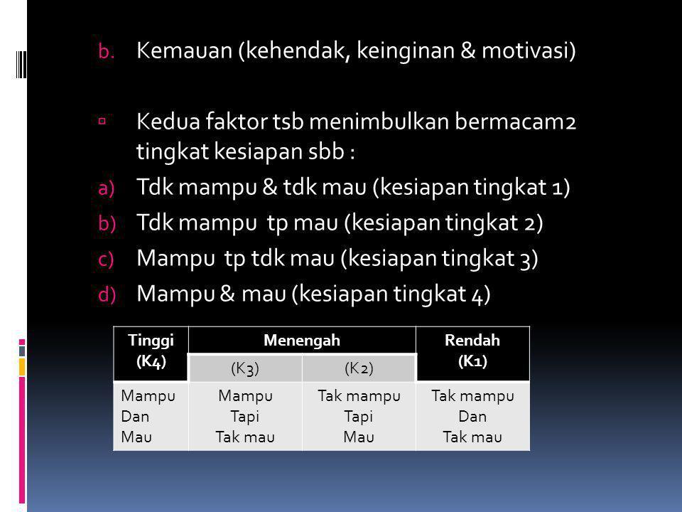 Kemauan (kehendak, keinginan & motivasi)