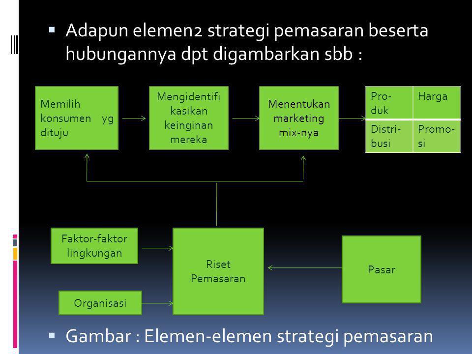 Gambar : Elemen-elemen strategi pemasaran