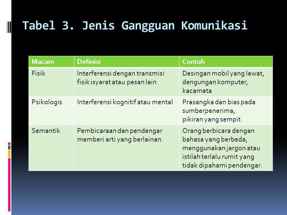 Tabel 3. Jenis Gangguan Komunikasi