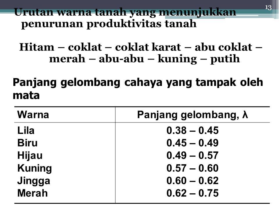 Urutan warna tanah yang menunjukkan penurunan produktivitas tanah