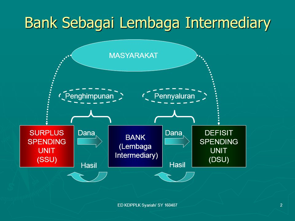 Bank Sebagai Lembaga Intermediary