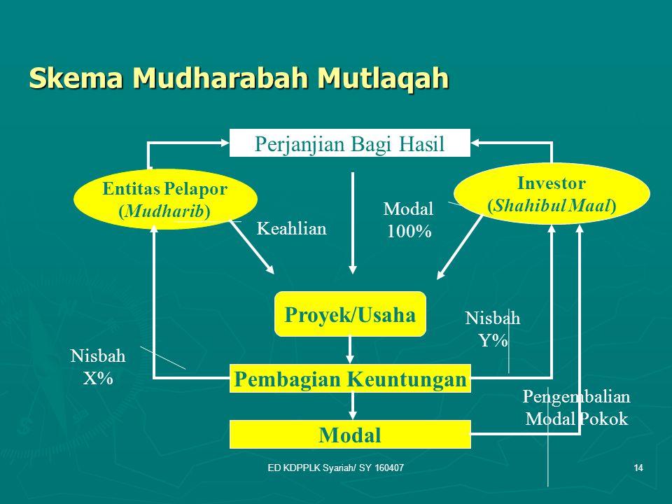Skema Mudharabah Mutlaqah