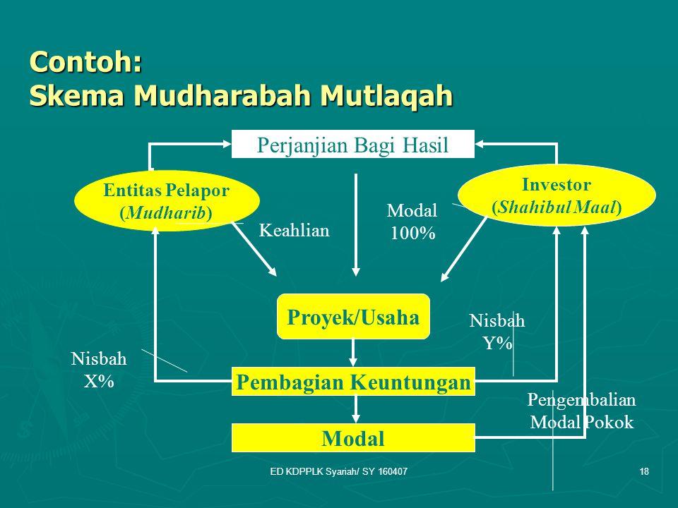 Contoh: Skema Mudharabah Mutlaqah