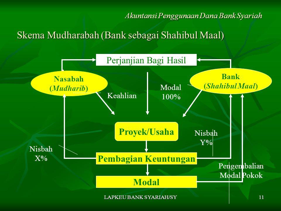 Skema Mudharabah (Bank sebagai Shahibul Maal)