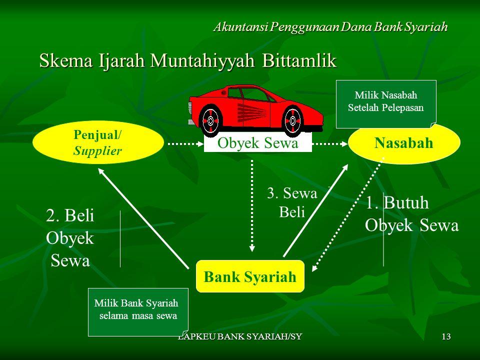 Skema Ijarah Muntahiyyah Bittamlik