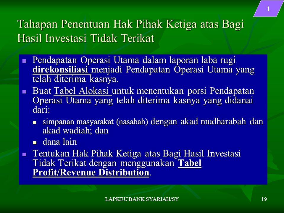 LAPKEU BANK SYARIAH/SY