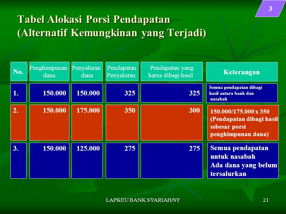Tabel Alokasi Porsi Pendapatan (Alternatif Kemungkinan yang Terjadi)